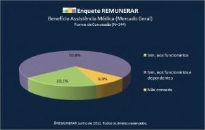 Enquete REMUNERAR Benefício Assistência Médica