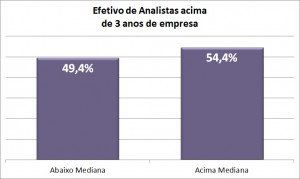 _graf4 analistas tempo no cargo